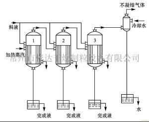蒸馏蒸发设备