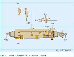 水份蒸发量5KG/hGMP药用型喷雾干化机 产品图片