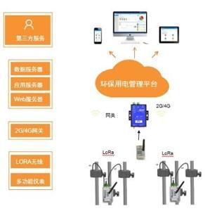 供應環保用電數據監管系統檢測企業治污排污設施